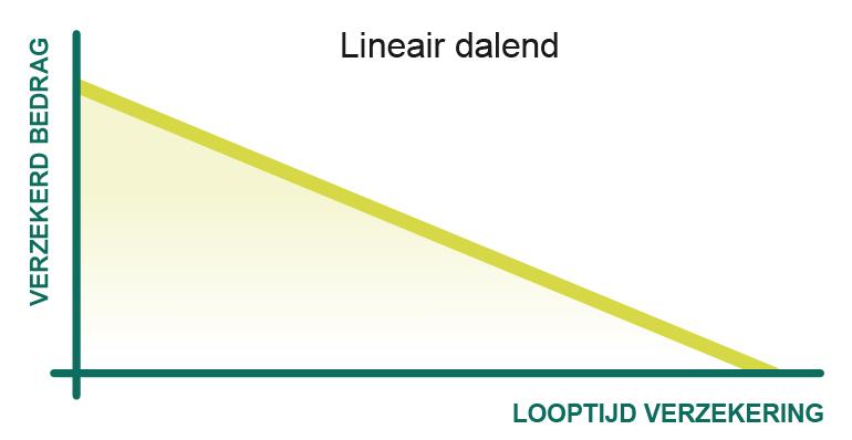 Lineair dalende overlijdensrisicoverzekering