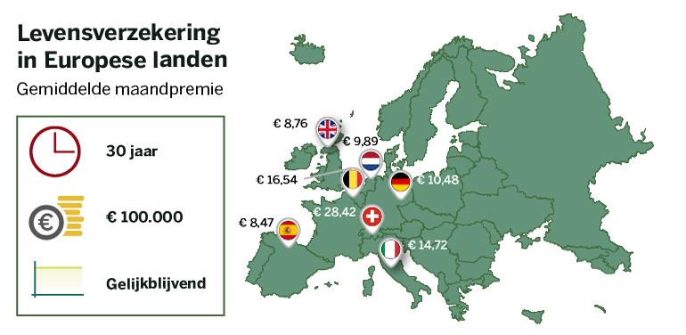 Gemiddelde premie in Europa van overlijdensrisicoverzekeringen